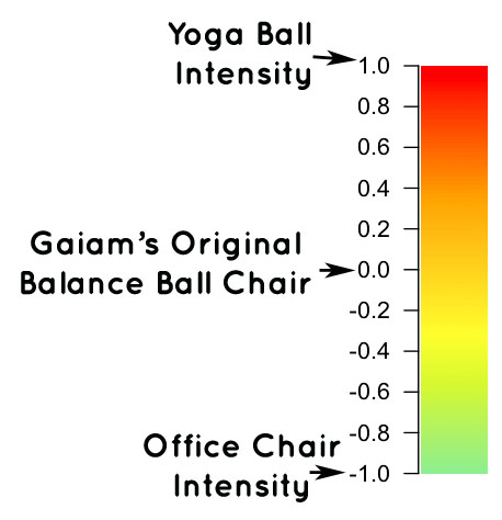gaiam balance ball chair intensity chart
