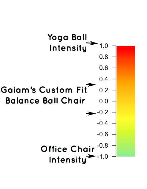 gaiam custom fit balance ball chair - Gaiam Ball Chair