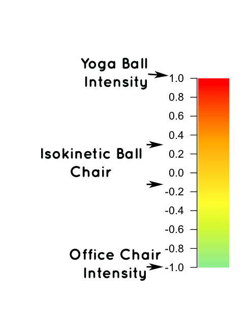 isokinetic ball chair intensity