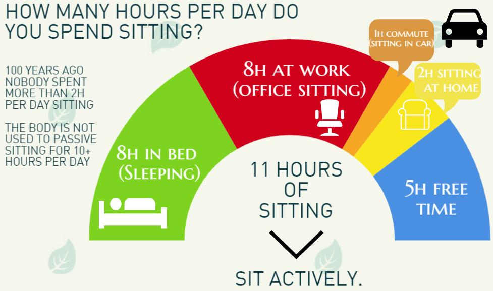 balance ball sitting per day