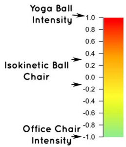 isokinetics ball sitting intensity